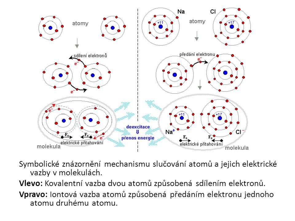 Symbolické znázornění mechanismu slučování atomů a jejich elektrické vazby v molekulách. Vlevo: Kovalentní vazba dvou atomů způsobená sdílením elektro
