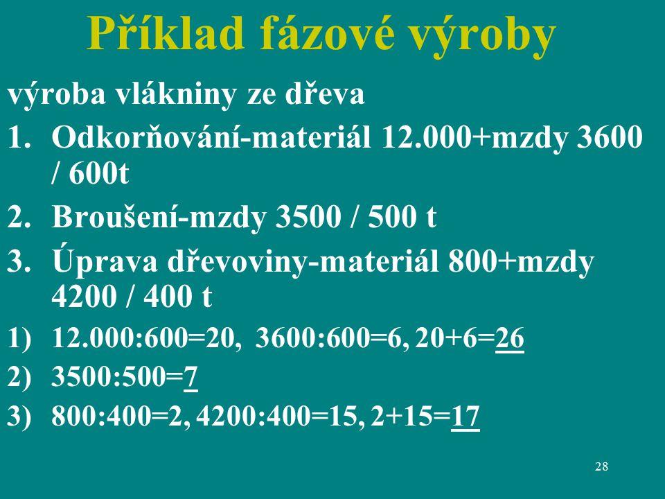 28 Příklad fázové výroby výroba vlákniny ze dřeva 1.Odkorňování-materiál 12.000+mzdy 3600 / 600t 2.Broušení-mzdy 3500 / 500 t 3.Úprava dřevoviny-materiál 800+mzdy 4200 / 400 t 1)12.000:600=20, 3600:600=6, 20+6=26 2)3500:500=7 3)800:400=2, 4200:400=15, 2+15=17
