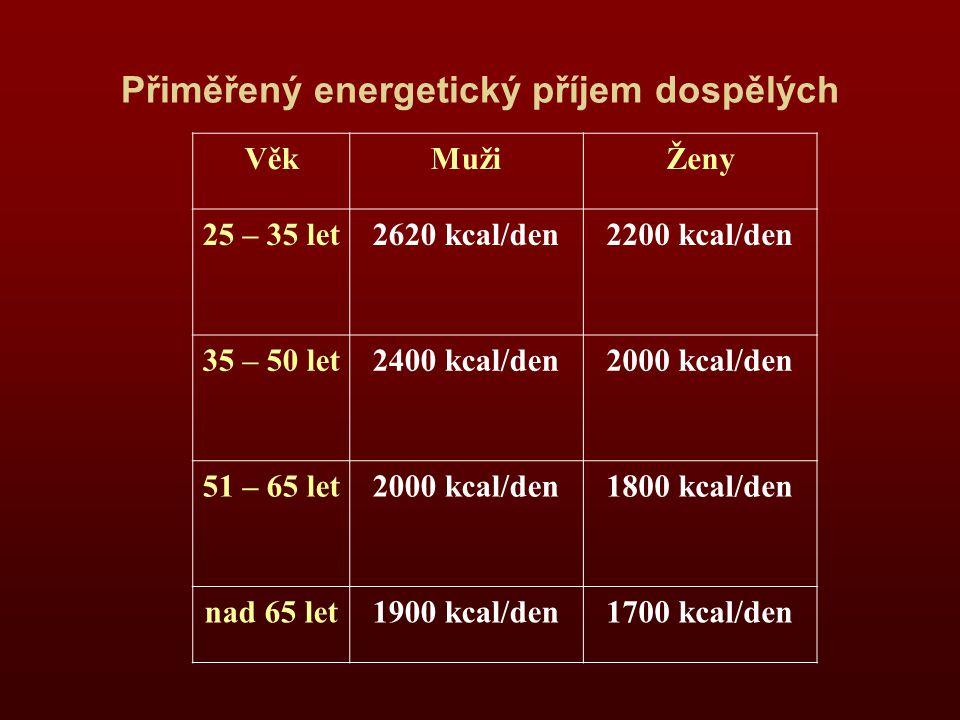 Přiměřený energetický příjem dospělých VěkMužiŽeny 25 – 35 let2620 kcal/den2200 kcal/den 35 – 50 let2400 kcal/den2000 kcal/den 51 – 65 let2000 kcal/den1800 kcal/den nad 65 let1900 kcal/den1700 kcal/den