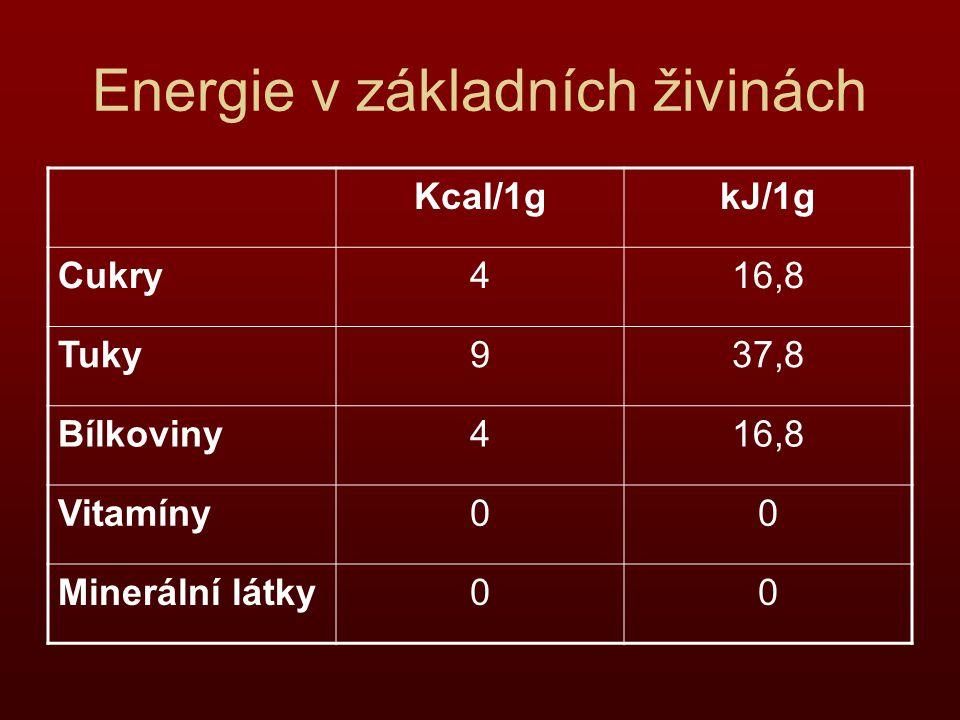 Energie v základních živinách Kcal/1gkJ/1g Cukry416,8 Tuky937,8 Bílkoviny416,8 Vitamíny00 Minerální látky00