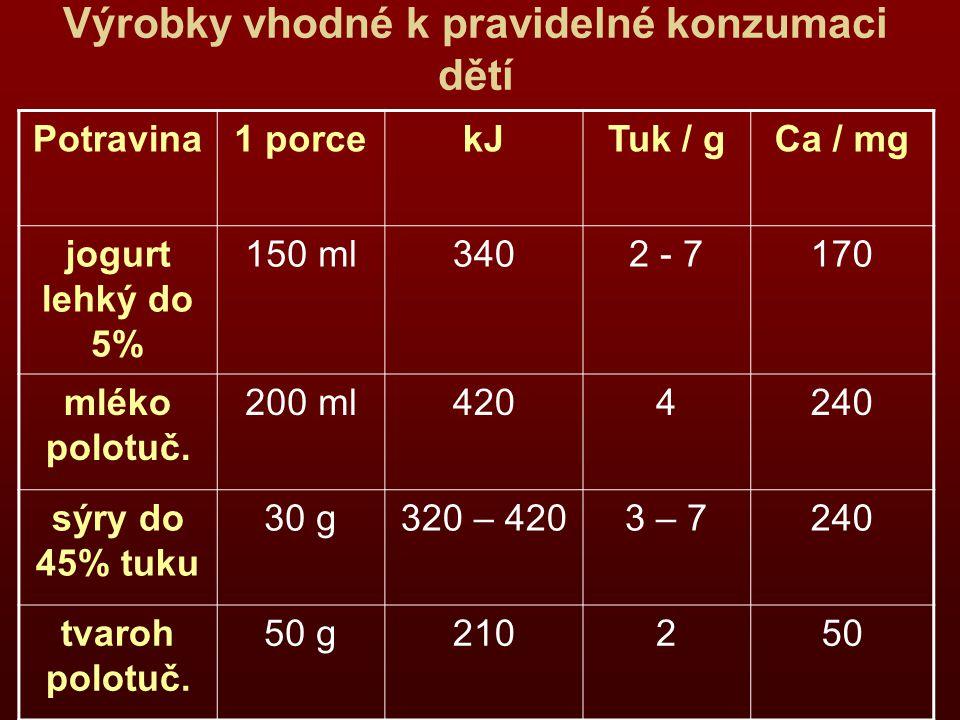 Výrobky vhodné k pravidelné konzumaci dětí Potravina1 porcekJTuk / gCa / mg jogurt lehký do 5% 150 ml3402 - 7170 mléko polotuč.