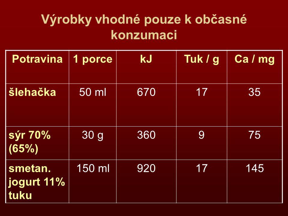 Výrobky vhodné pouze k občasné konzumaci Potravina1 porcekJTuk / gCa / mg šlehačka50 ml6701735 sýr 70% (65%) 30 g360975 smetan. jogurt 11% tuku 150 ml