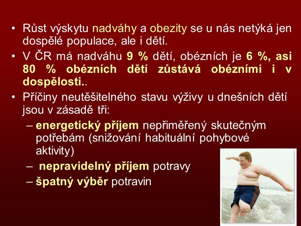 Růst výskytu nadváhy a obezity se u nás netýká jen dospělé populace, ale i dětí. V ČR má nadváhu 9 % dětí, obézních je 6 %, asi 80 % obézních dětí zůs