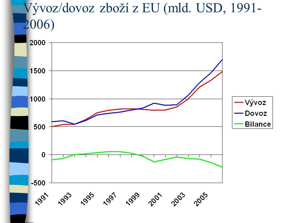 Vývoz/dovoz zboží z EU (mld. USD, 1991- 2006)