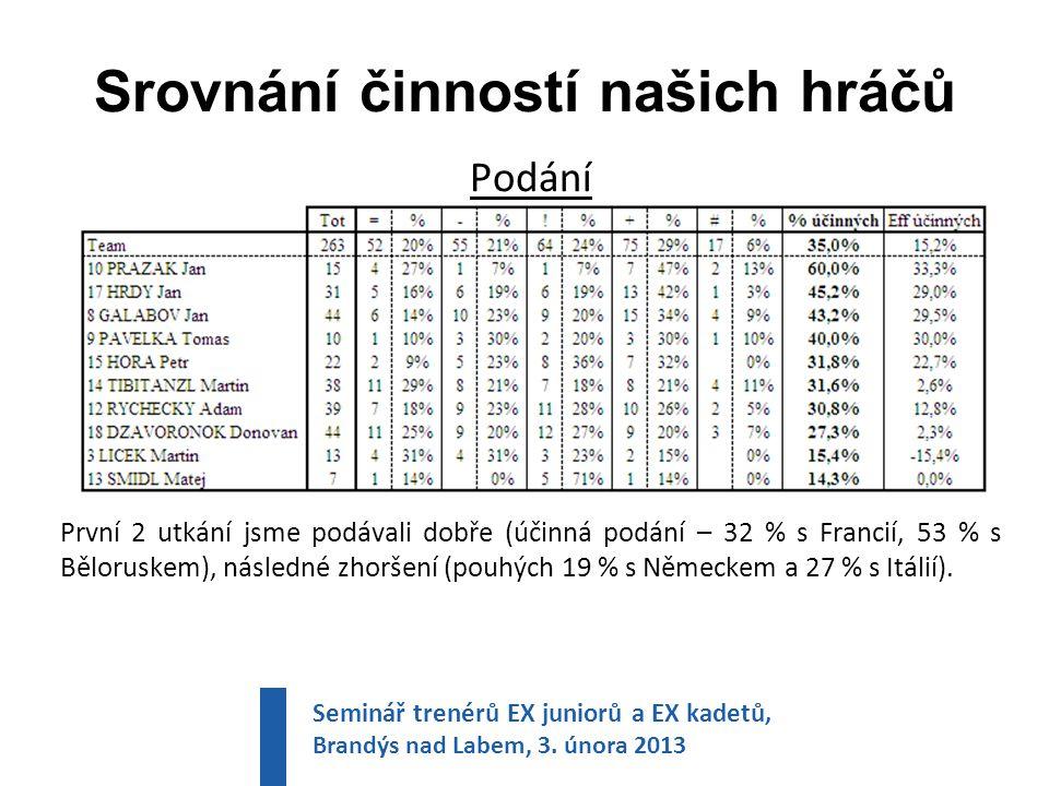 Srovnání činností našich hráčů Podání První 2 utkání jsme podávali dobře (účinná podání – 32 % s Francií, 53 % s Běloruskem), následné zhoršení (pouhých 19 % s Německem a 27 % s Itálií).
