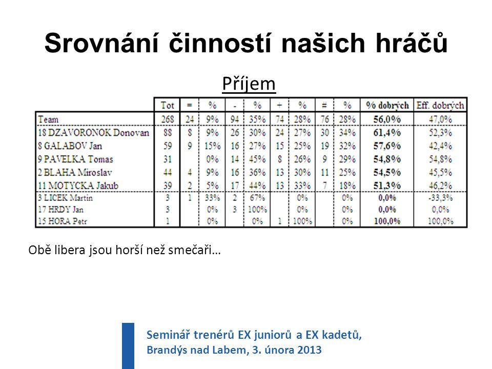 Srovnání činností našich hráčů Příjem Obě libera jsou horší než smečaři… Seminář trenérů EX juniorů a EX kadetů, Brandýs nad Labem, 3.