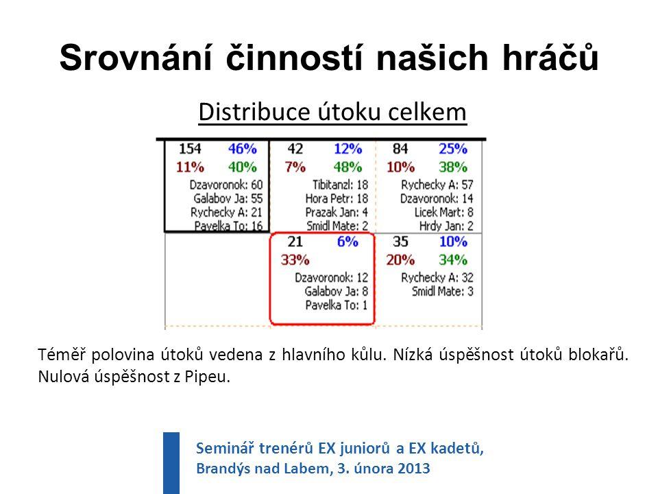 Srovnání činností našich hráčů Distribuce útoku celkem Téměř polovina útoků vedena z hlavního kůlu.