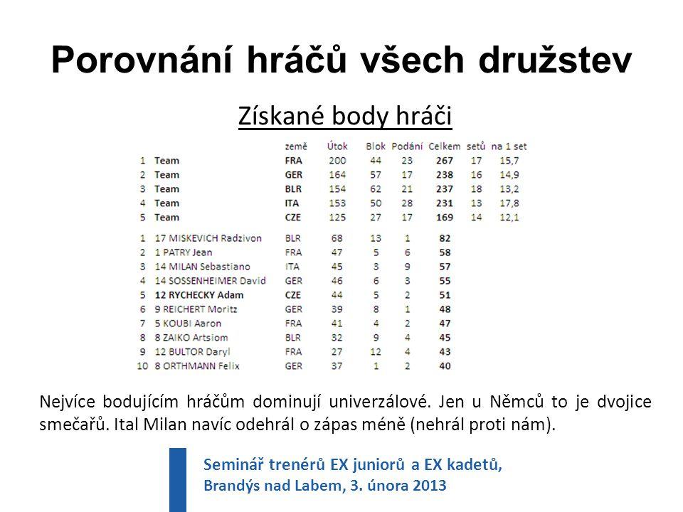 Porovnání hráčů všech družstev Získané body hráči Nejvíce bodujícím hráčům dominují univerzálové.