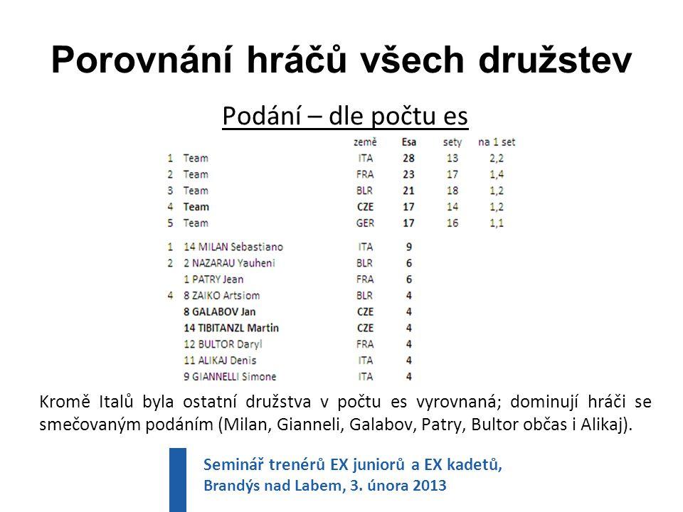 Porovnání hráčů všech družstev Podání – dle počtu es Kromě Italů byla ostatní družstva v počtu es vyrovnaná; dominují hráči se smečovaným podáním (Milan, Gianneli, Galabov, Patry, Bultor občas i Alikaj).