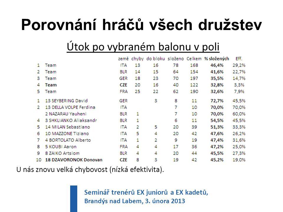 Porovnání hráčů všech družstev Útok po vybraném balonu v poli U nás znovu velká chybovost (nízká efektivita).