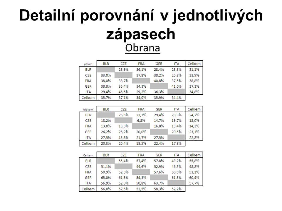 Detailní porovnání v jednotlivých zápasech Obrana