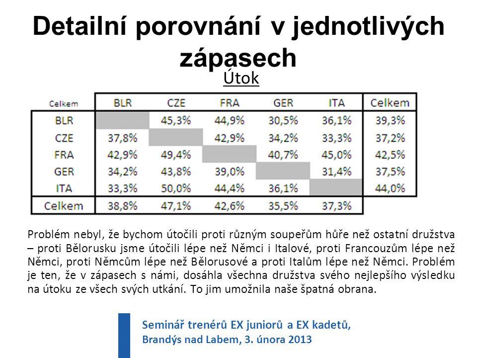 Detailní porovnání v jednotlivých zápasech Útok Problém nebyl, že bychom útočili proti různým soupeřům hůře než ostatní družstva – proti Bělorusku jsme útočili lépe než Němci i Italové, proti Francouzům lépe než Němci, proti Němcům lépe než Bělorusové a proti Italům lépe než Němci.