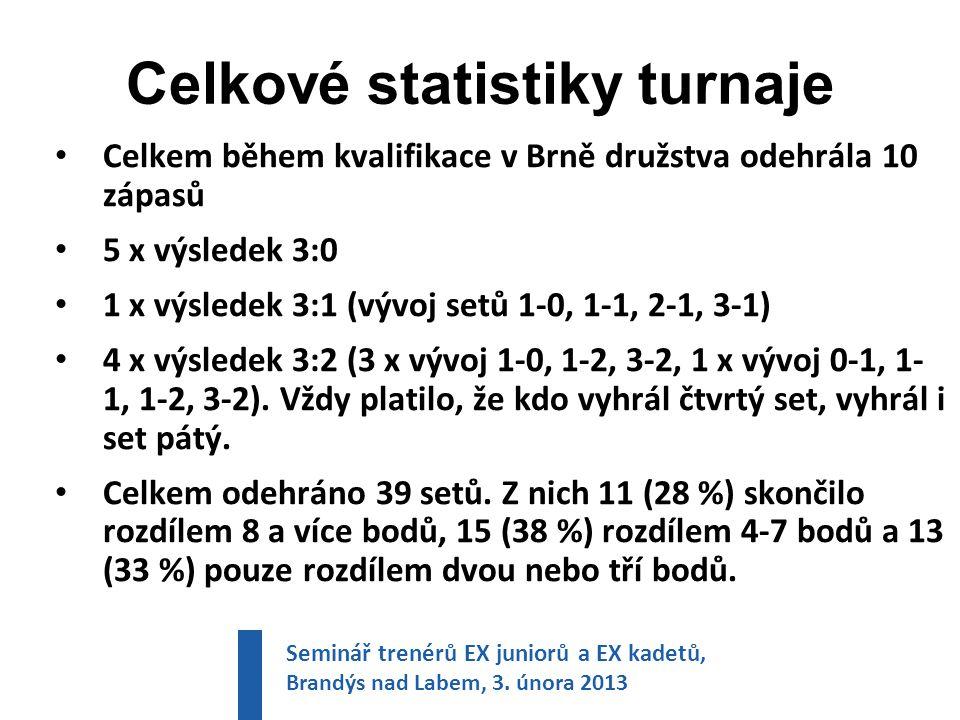 Celkové statistiky turnaje Celkem během kvalifikace v Brně družstva odehrála 10 zápasů 5 x výsledek 3:0 1 x výsledek 3:1 (vývoj setů 1-0, 1-1, 2-1, 3-1) 4 x výsledek 3:2 (3 x vývoj 1-0, 1-2, 3-2, 1 x vývoj 0-1, 1- 1, 1-2, 3-2).