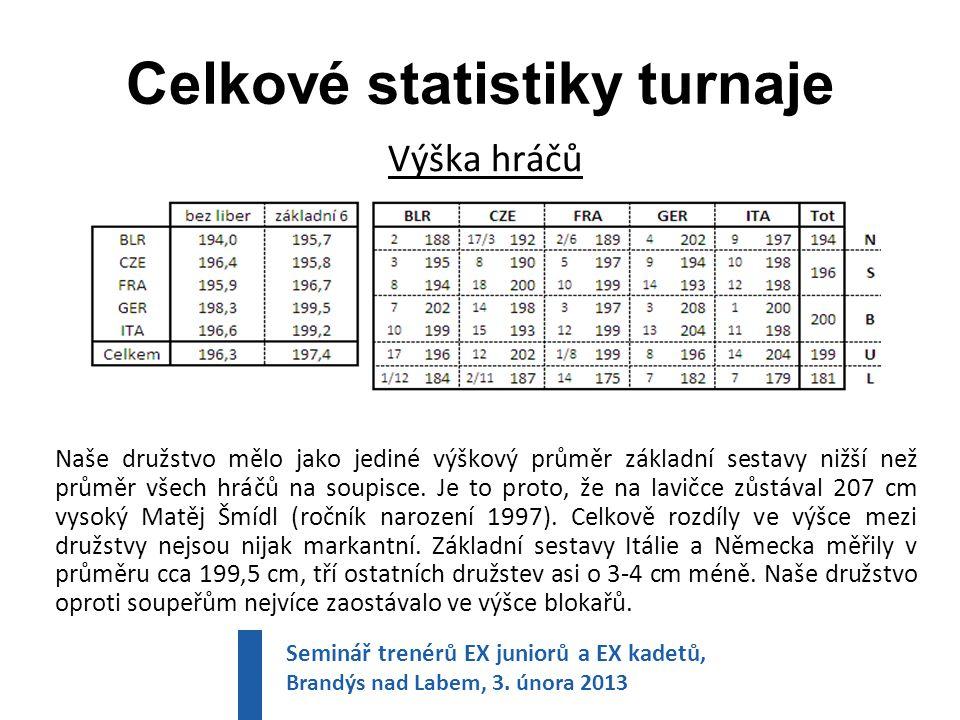 Celkové statistiky turnaje Výška hráčů Naše družstvo mělo jako jediné výškový průměr základní sestavy nižší než průměr všech hráčů na soupisce.