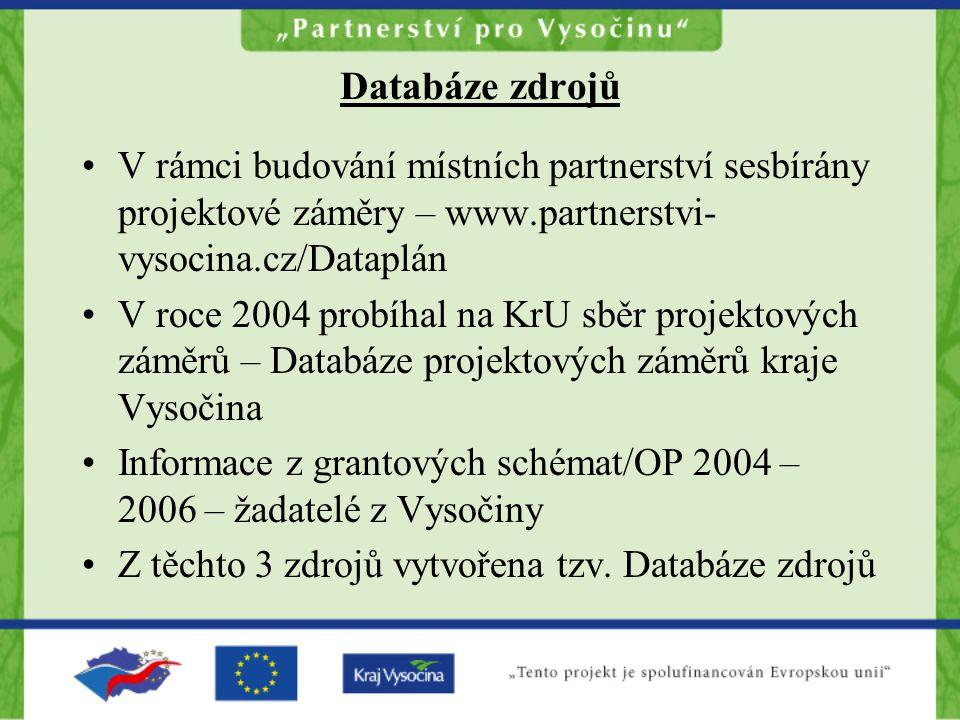 Databáze zdrojů V rámci budování místních partnerství sesbírány projektové záměry – www.partnerstvi- vysocina.cz/Dataplán V roce 2004 probíhal na KrU sběr projektových záměrů – Databáze projektových záměrů kraje Vysočina Informace z grantových schémat/OP 2004 – 2006 – žadatelé z Vysočiny Z těchto 3 zdrojů vytvořena tzv.
