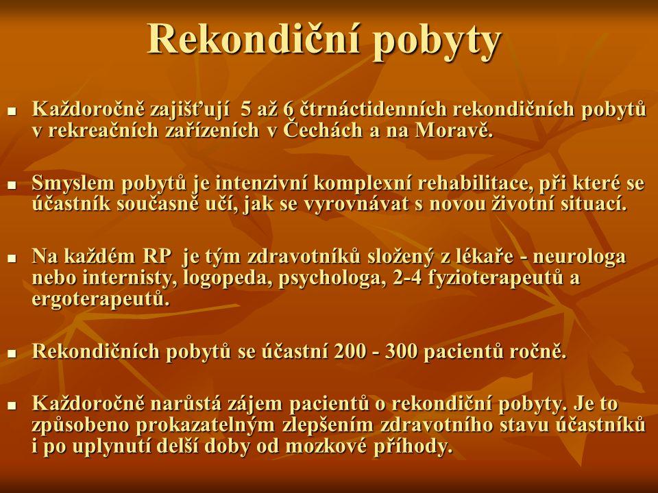 Rekondiční pobyty Každoročně zajišťují 5 až 6 čtrnáctidenních rekondičních pobytů v rekreačních zařízeních v Čechách a na Moravě.