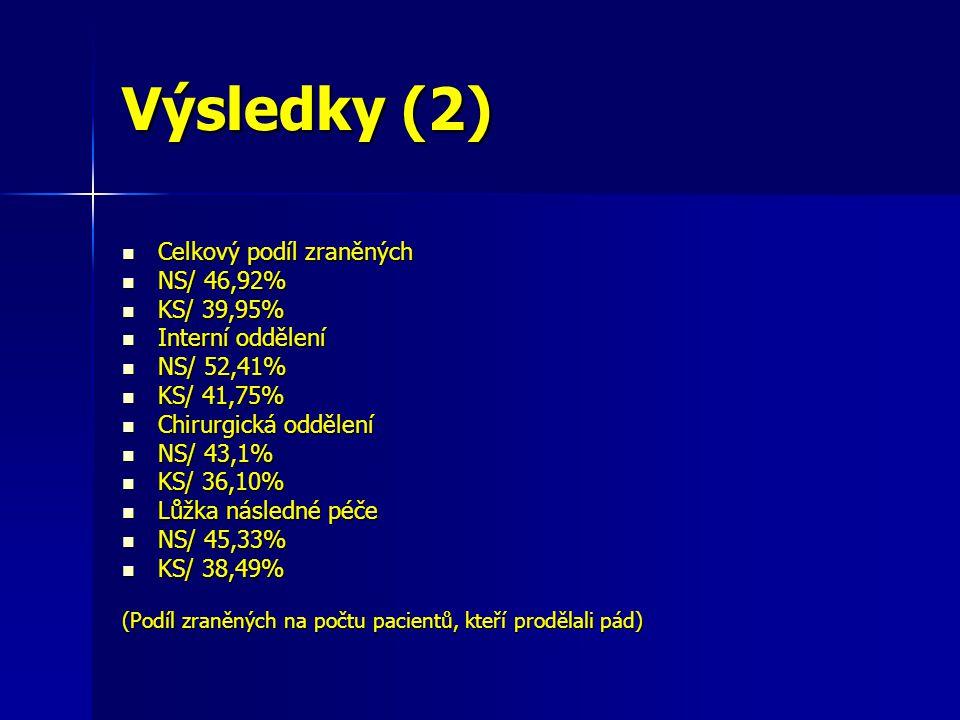 Výsledky (2) Celkový podíl zraněných Celkový podíl zraněných NS/ 46,92% NS/ 46,92% KS/ 39,95% KS/ 39,95% Interní oddělení Interní oddělení NS/ 52,41% NS/ 52,41% KS/ 41,75% KS/ 41,75% Chirurgická oddělení Chirurgická oddělení NS/ 43,1% NS/ 43,1% KS/ 36,10% KS/ 36,10% Lůžka následné péče Lůžka následné péče NS/ 45,33% NS/ 45,33% KS/ 38,49% KS/ 38,49% (Podíl zraněných na počtu pacientů, kteří prodělali pád)