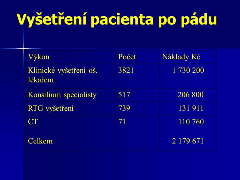 Vyšetření pacienta po pádu VýkonPočetNáklady Kč Klinické vyšetření oš.