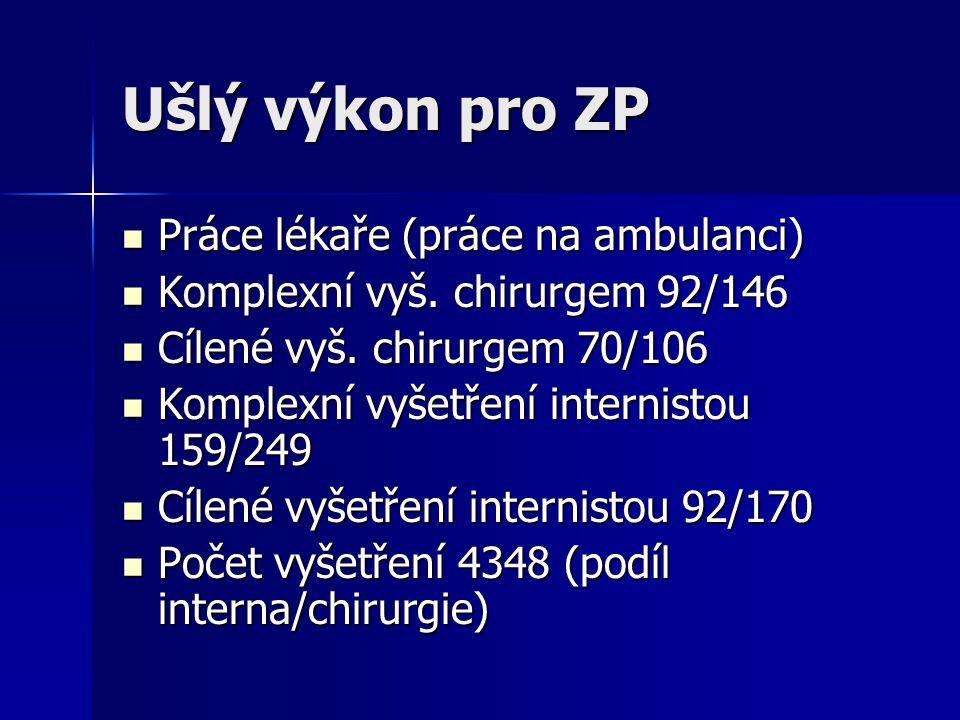 Ušlý výkon pro ZP Práce lékaře (práce na ambulanci) Práce lékaře (práce na ambulanci) Komplexní vyš.