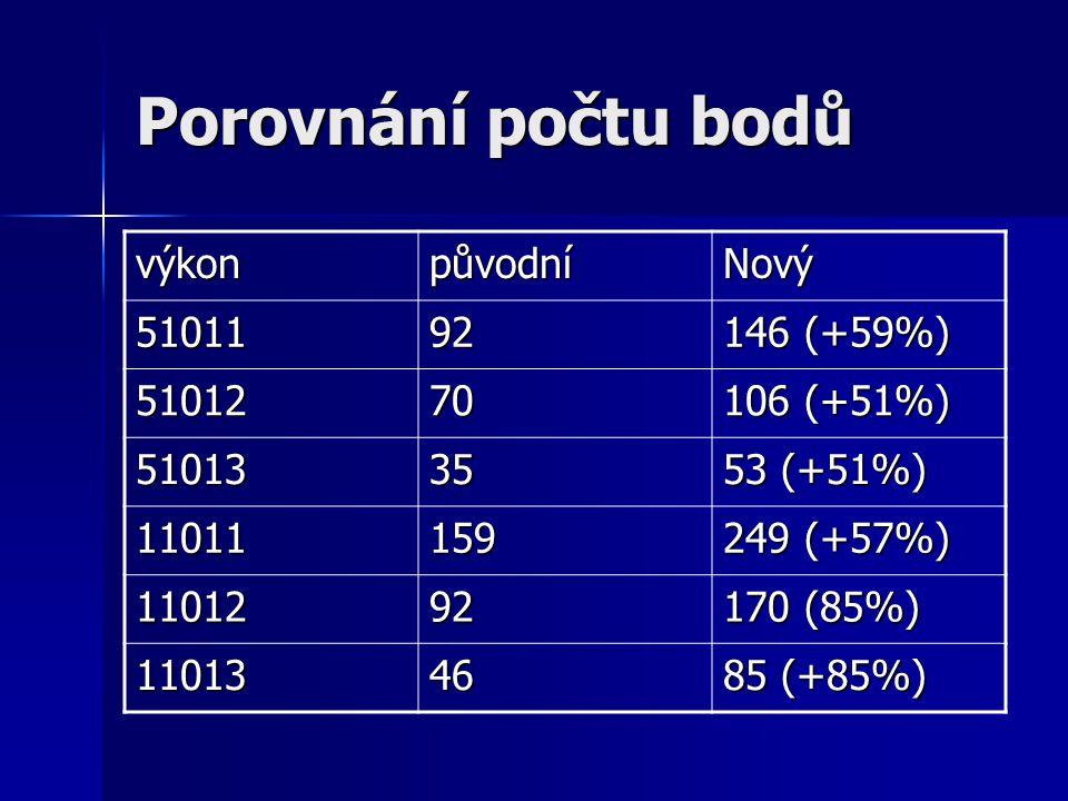 Porovnání počtu bodů výkonpůvodníNový 5101192 146 (+59%) 5101270 106 (+51%) 5101335 53 (+51%) 11011159 249 (+57%) 1101292 170 (85%) 1101346 85 (+85%)