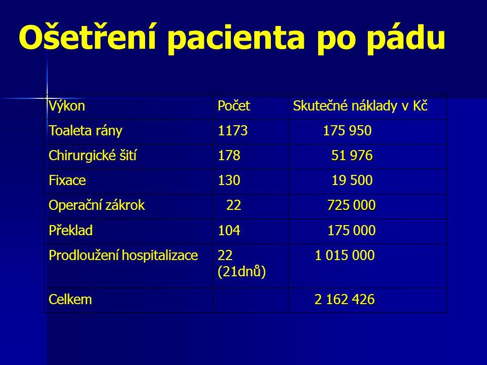 Ošetření pacienta po pádu VýkonPočetSkutečné náklady v Kč Toaleta rány1173 175 950 Chirurgické šití178 51 976 51 976 Fixace130 19 500 Operační zákrok 22 725 000 725 000 Překlad104 175 000 Prodloužení hospitalizace22 (21dnů) 1 015 000 Celkem 2 162 426 2 162 426