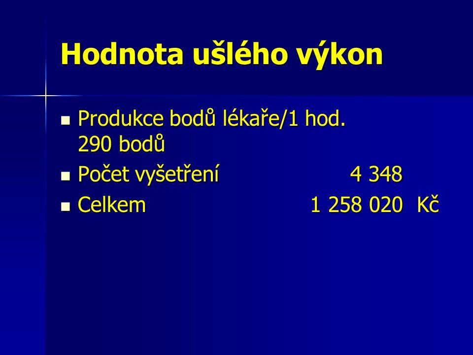 Hodnota ušlého výkon Produkce bodů lékaře/1 hod. 290 bodů Produkce bodů lékaře/1 hod.