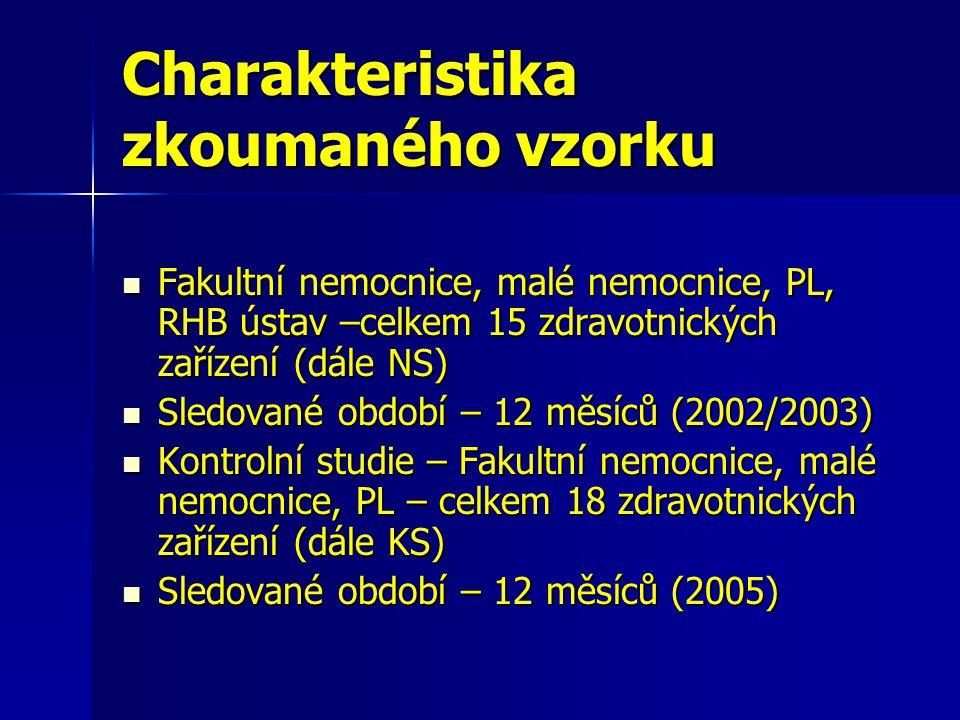Charakteristika zkoumaného vzorku Fakultní nemocnice, malé nemocnice, PL, RHB ústav –celkem 15 zdravotnických zařízení (dále NS) Fakultní nemocnice, malé nemocnice, PL, RHB ústav –celkem 15 zdravotnických zařízení (dále NS) Sledované období – 12 měsíců (2002/2003) Sledované období – 12 měsíců (2002/2003) Kontrolní studie – Fakultní nemocnice, malé nemocnice, PL – celkem 18 zdravotnických zařízení (dále KS) Kontrolní studie – Fakultní nemocnice, malé nemocnice, PL – celkem 18 zdravotnických zařízení (dále KS) Sledované období – 12 měsíců (2005) Sledované období – 12 měsíců (2005)