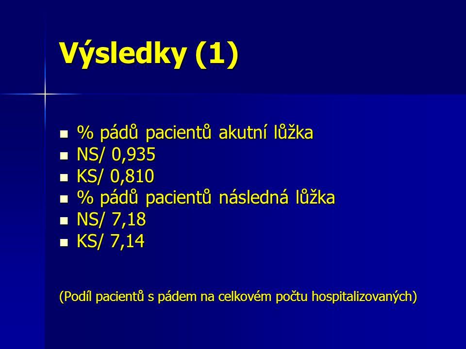 Výsledky (1) % pádů pacientů akutní lůžka % pádů pacientů akutní lůžka NS/ 0,935 NS/ 0,935 KS/ 0,810 KS/ 0,810 % pádů pacientů následná lůžka % pádů pacientů následná lůžka NS/ 7,18 NS/ 7,18 KS/ 7,14 KS/ 7,14 (Podíl pacientů s pádem na celkovém počtu hospitalizovaných)