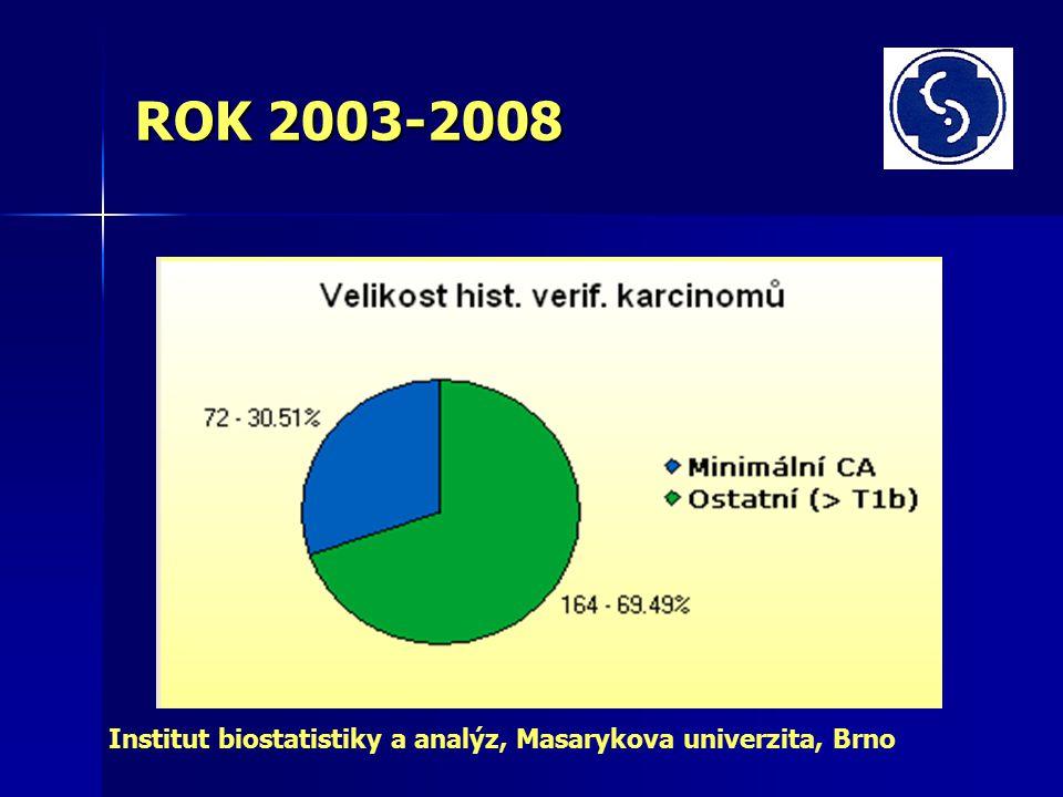 ROK 2003-2008 Institut biostatistiky a analýz, Masarykova univerzita, Brno