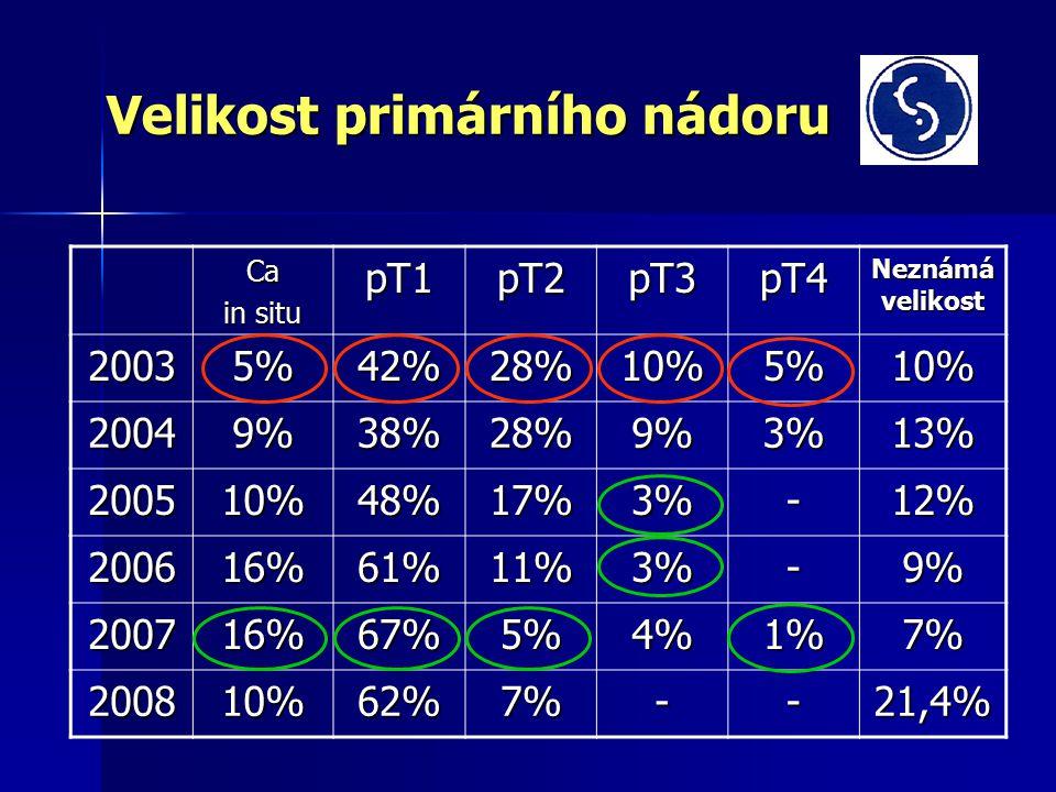 Velikost primárního nádoru Ca in situ pT1pT2pT3pT4 Neznámá velikost 20035%42%28%10%5%10% 20049%38%28%9%3%13% 200510%48%17%3%-12% 200616%61%11%3%-9% 200716%67%5%4%1%7% 200810%62%7%--21,4%