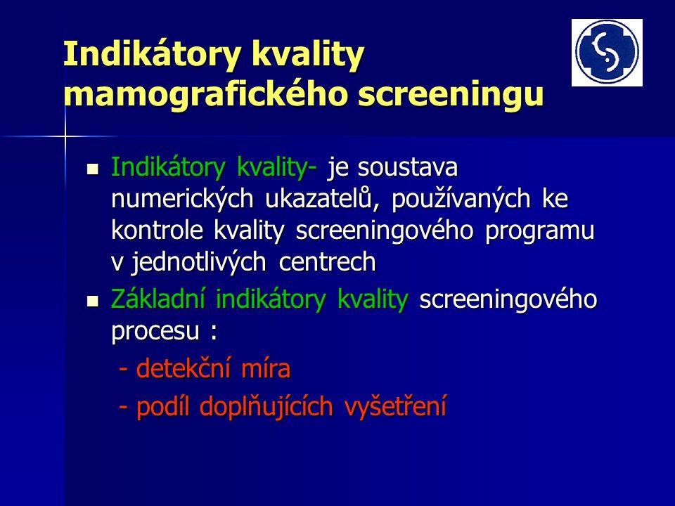 Indikátory kvality mamografického screeningu Indikátory kvality- je soustava numerických ukazatelů, používaných ke kontrole kvality screeningového programu v jednotlivých centrech Indikátory kvality- je soustava numerických ukazatelů, používaných ke kontrole kvality screeningového programu v jednotlivých centrech Základní indikátory kvality screeningového procesu : Základní indikátory kvality screeningového procesu : - detekční míra - detekční míra - podíl doplňujících vyšetření - podíl doplňujících vyšetření