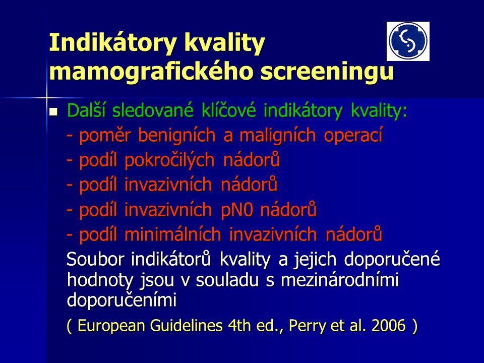 Indikátory kvality mamografického screeningu Další sledované klíčové indikátory kvality: Další sledované klíčové indikátory kvality: - poměr benigních a maligních operací - poměr benigních a maligních operací - podíl pokročilých nádorů - podíl pokročilých nádorů - podíl invazivních nádorů - podíl invazivních nádorů - podíl invazivních pN0 nádorů - podíl invazivních pN0 nádorů - podíl minimálních invazivních nádorů - podíl minimálních invazivních nádorů Soubor indikátorů kvality a jejich doporučené hodnoty jsou v souladu s mezinárodními doporučeními Soubor indikátorů kvality a jejich doporučené hodnoty jsou v souladu s mezinárodními doporučeními ( European Guidelines 4th ed., Perry et al.