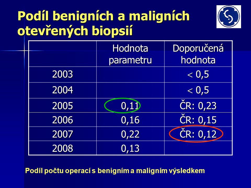 Podíl benigních a maligních otevřených biopsií Hodnota parametru Doporučená hodnota 2003  0,5 2004 20050,11 ČR: 0,23 20060,16 ČR: 0,15 20070,22 ČR: 0,12 20080,13 Podíl počtu operací s benigním a maligním výsledkem