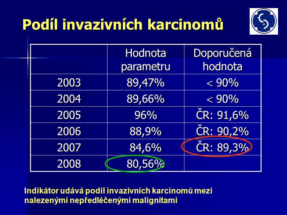 Podíl invazivních karcinomů Hodnota parametru Doporučená hodnota 200389,47%  90% 200489,66% 200596% ČR: 91,6% 200688,9% ČR: 90,2% 200784,6% ČR: 89,3% 200880,56% Indikátor udává podíl invazivních karcinomů mezi nalezenými nepředléčenými malignitami