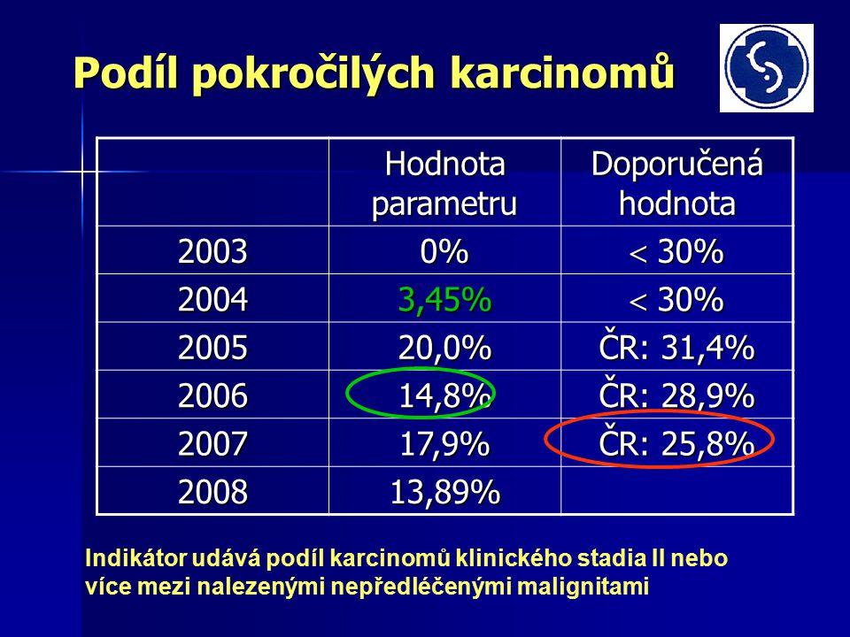 Podíl pokročilých karcinomů Hodnota parametru Doporučená hodnota 20030%  30% 20043,45% 200520,0% ČR: 31,4% 200614,8% ČR: 28,9% 200717,9% ČR: 25,8% 200813,89% Indikátor udává podíl karcinomů klinického stadia II nebo více mezi nalezenými nepředléčenými malignitami