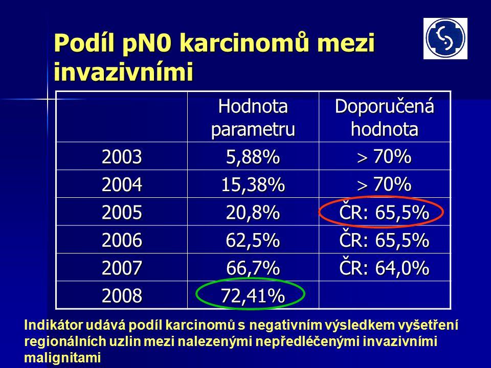 Podíl pN0 karcinomů mezi invazivními Hodnota parametru Doporučená hodnota 20035,88%  70% 200415,38% 200520,8% ČR: 65,5% 200662,5% 200766,7% ČR: 64,0% 200872,41% Indikátor udává podíl karcinomů s negativním výsledkem vyšetření regionálních uzlin mezi nalezenými nepředléčenými invazivními malignitami