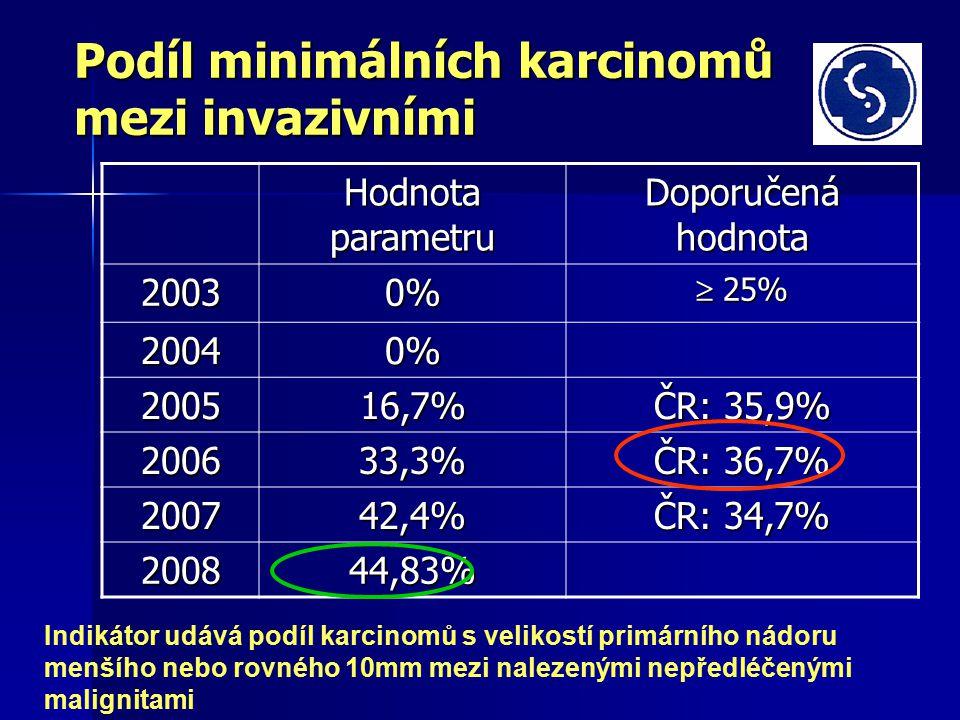 Podíl minimálních karcinomů mezi invazivními Hodnota parametru Doporučená hodnota 20030%  25% 20040% 200516,7% ČR: 35,9% 200633,3% ČR: 36,7% 200742,4% ČR: 34,7% 200844,83% Indikátor udává podíl karcinomů s velikostí primárního nádoru menšího nebo rovného 10mm mezi nalezenými nepředléčenými malignitami