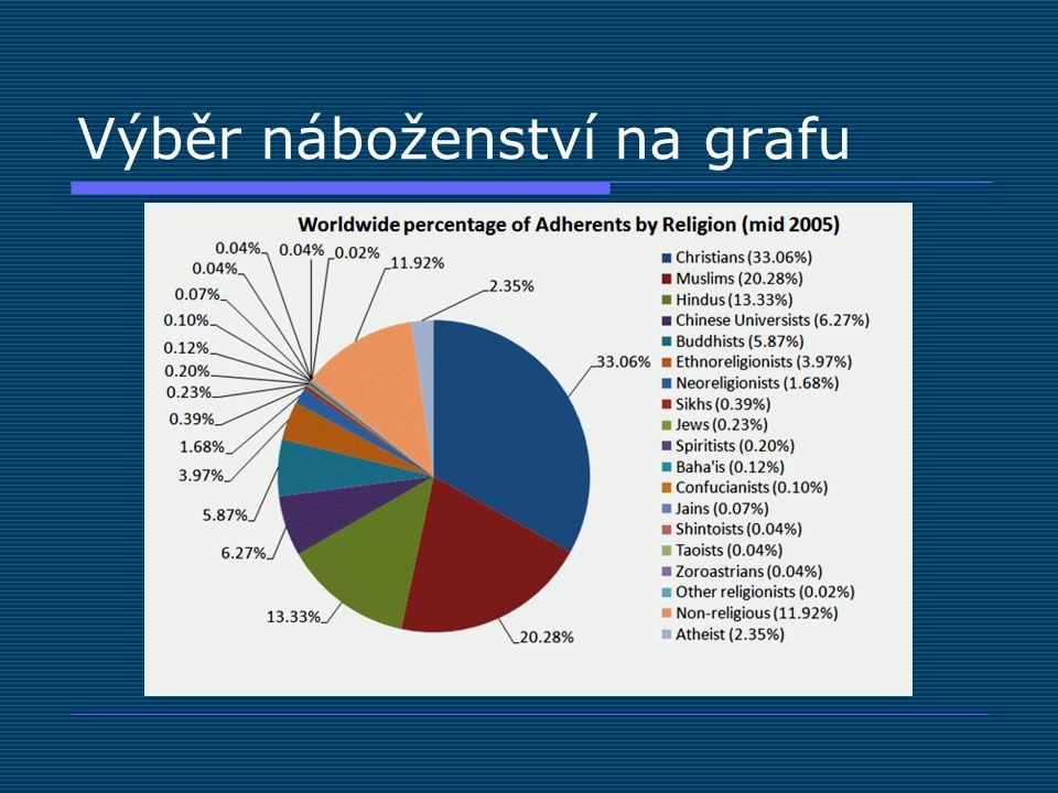 Přítomnost náboženství v Česku současný stav – demograficky Římští katolíci Evange líci (CČE) Husité (CČSH) Ostatní Bez vyznání Ne- uvedeno 195076 %5 %11 %3 %6 %- 199139 %2 % 1 %40 %16 % 200127 %1 % 3 %59 %9 % 201110 %0.5 %0.4 %9 %34 %45 %