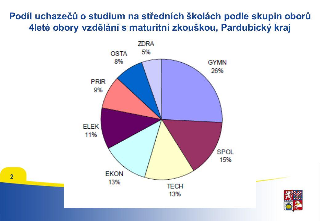 Podíl uchazečů o studium na středních školách podle skupin oborů 4leté obory vzdělání s maturitní zkouškou, Pardubický kraj 2