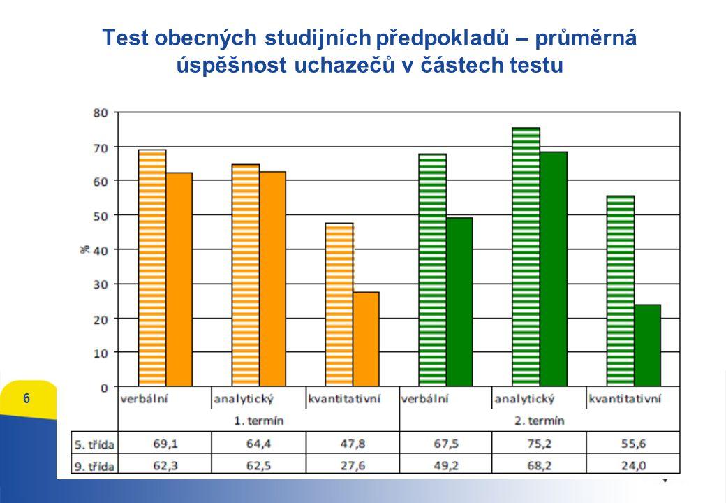 Test obecných studijních předpokladů – průměrná úspěšnost uchazečů v částech testu 6