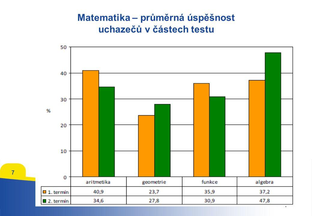 Matematika – průměrná úspěšnost uchazečů v částech testu 7