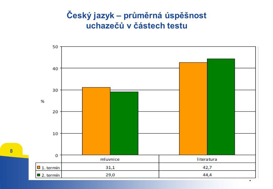 Český jazyk – průměrná úspěšnost uchazečů v částech testu 8