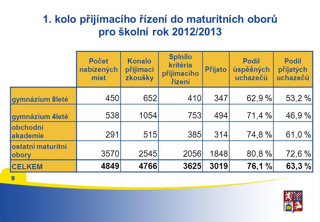 1. kolo přijímacího řízení do maturitních oborů pro školní rok 2012/2013 Počet nabízených míst Konalo přijímací zkoušky Splnilo kritéria přijímacího ř