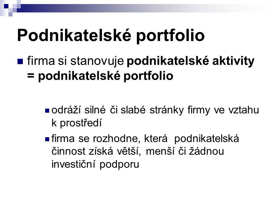 Podnikatelské portfolio firma si stanovuje podnikatelské aktivity = podnikatelské portfolio odráží silné či slabé stránky firmy ve vztahu k prostředí firma se rozhodne, která podnikatelská činnost získá větší, menší či žádnou investiční podporu