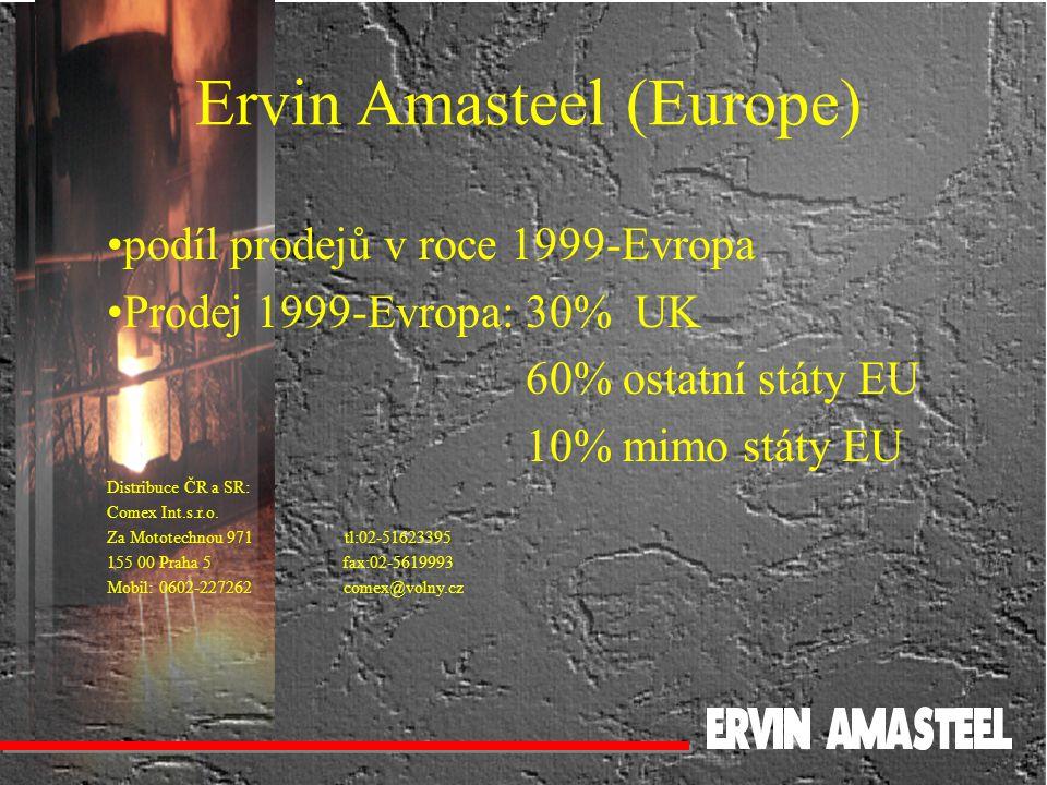 podíl prodejů v roce 1999-Evropa Prodej 1999-Evropa:30% UK 60% ostatní státy EU 10% mimo státy EU Distribuce ČR a SR: Comex Int.s.r.o. Za Mototechnou