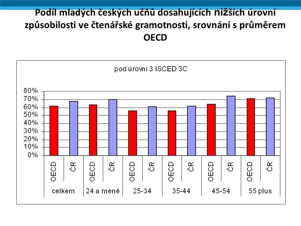 Podíl mladých českých učňů dosahujících niž ších úrovní způsobilosti ve čtenářské gramotnosti, srovnání s průměrem OECD