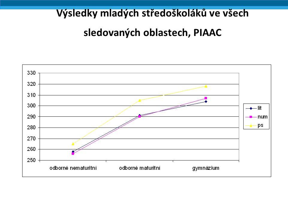 Výsledky mladých středoškoláků ve všech sledovaných oblastech, PIAAC