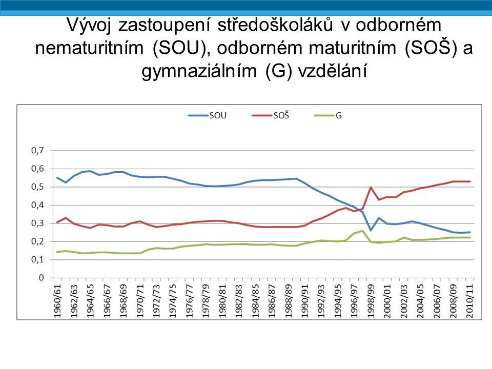 Nekognitivní výstupy vzdělání (populace 16-24), 2011
