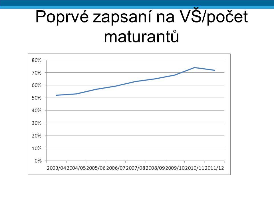 Nekognitivní výstupy vzdělání – pokr. (populace 16-24), 2011