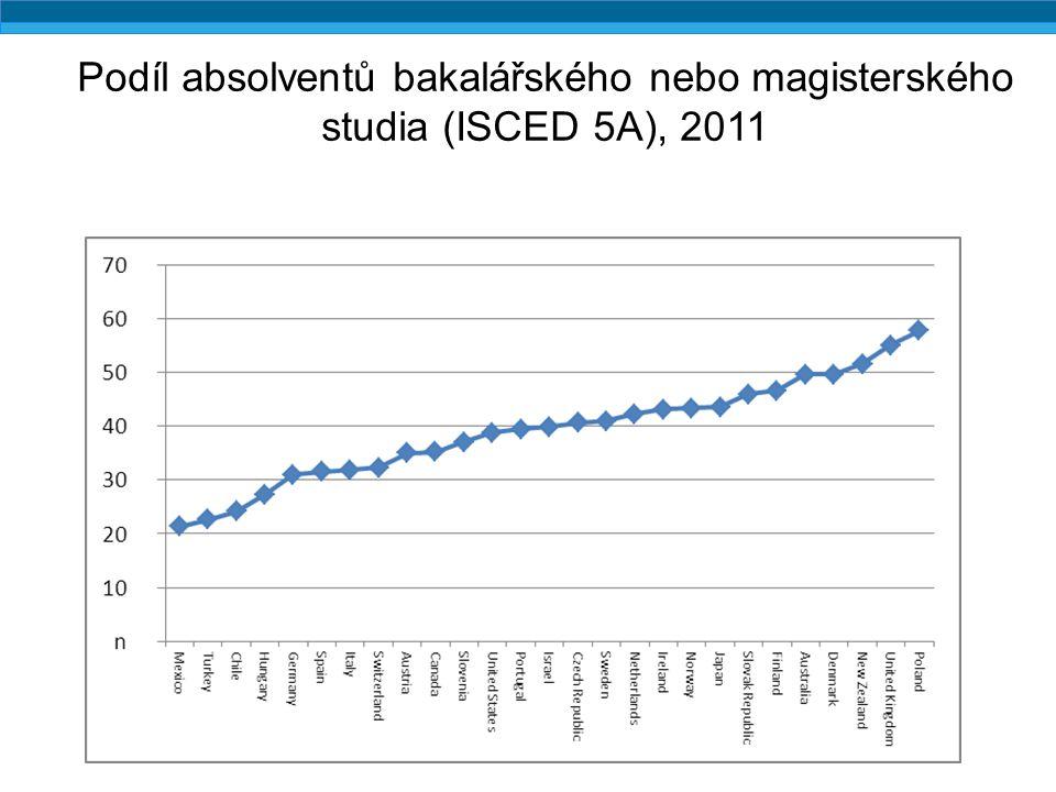Podíl absolventů bakalářského nebo magisterského studia (ISCED 5A), 2011